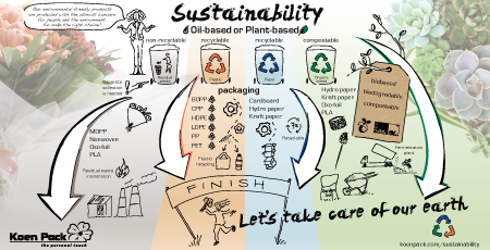 The Sustainable Dictionary