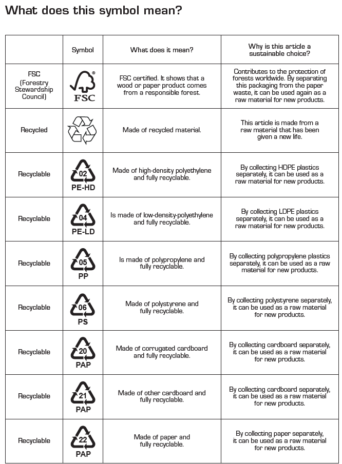 Symbols, what does it mean?